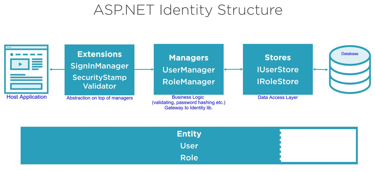 ASP.Net core Identity Structure and Architecture Step 1